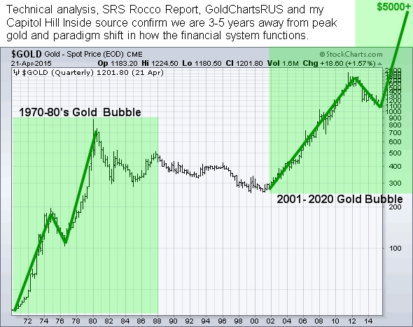 gold price chart bullish patterns