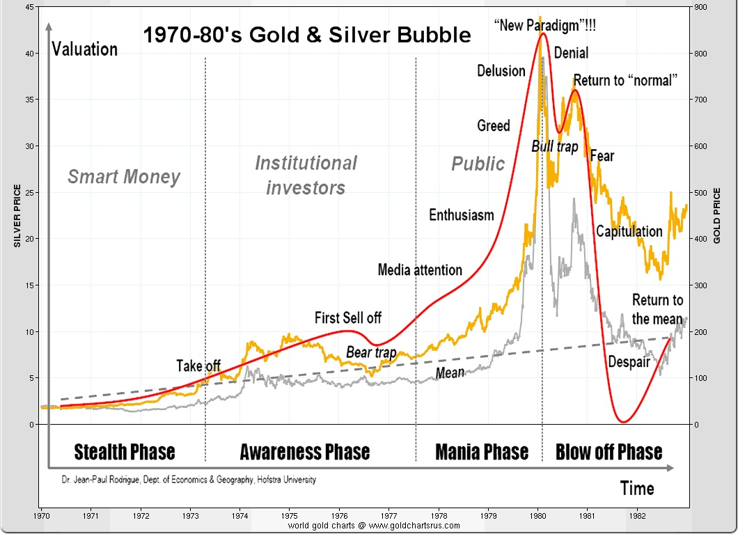 1970-80s gold silver bubble