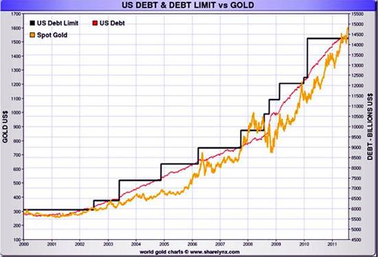 Another View Of Us Debt Vs Gold Price