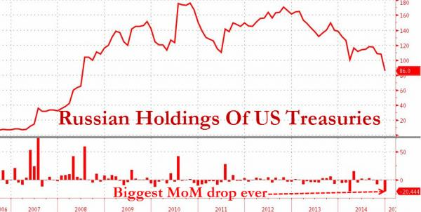 russian holdings US treasuries