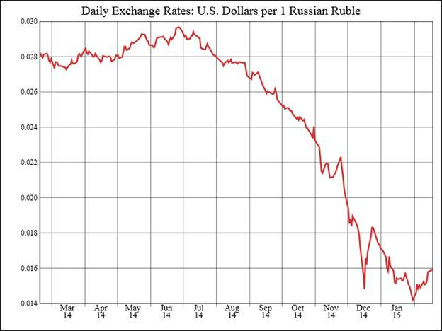 US dollars per russian rubles