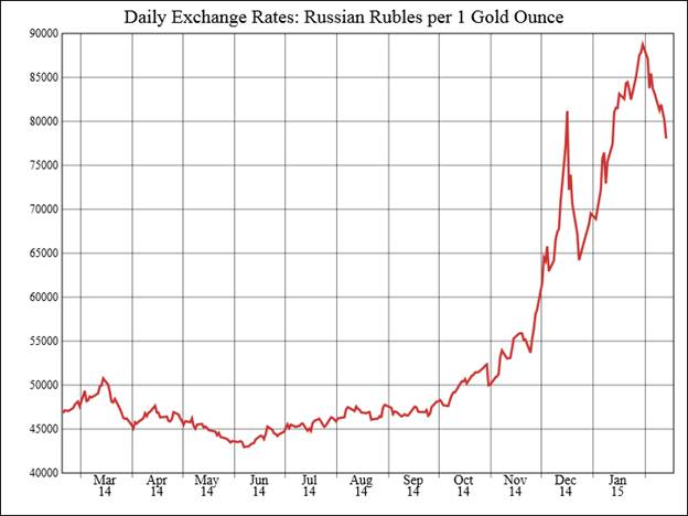 ruble vs. dollar
