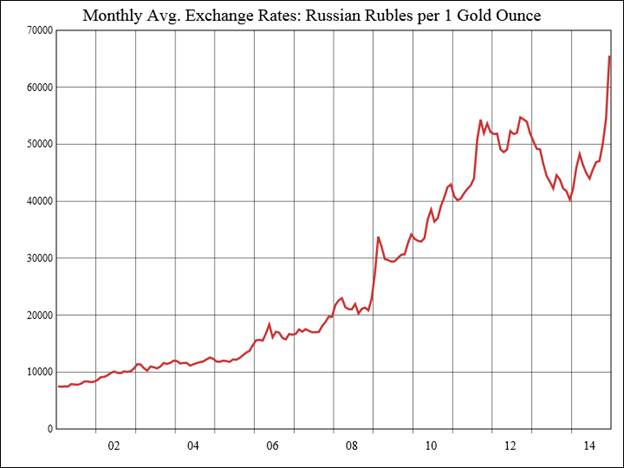 gold price rubles