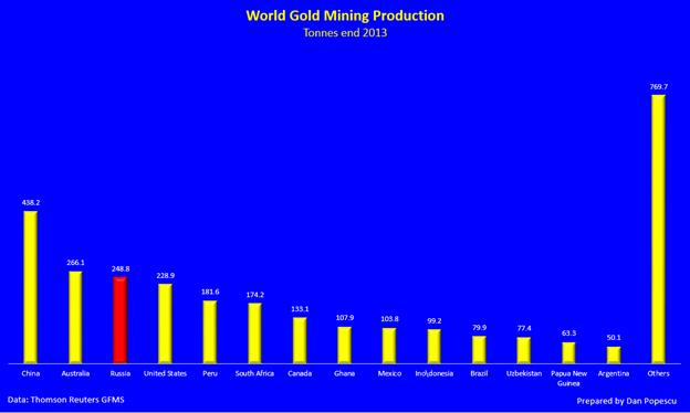 world gold mining production