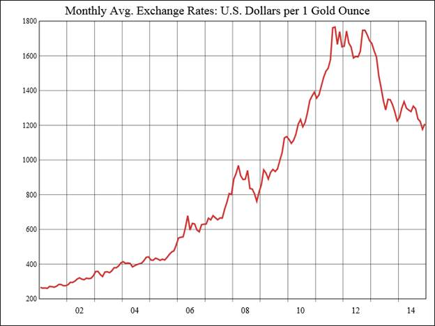 Price Of Gold In Us Dollars