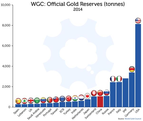Why China Is Buying Gold | Gold Eagle