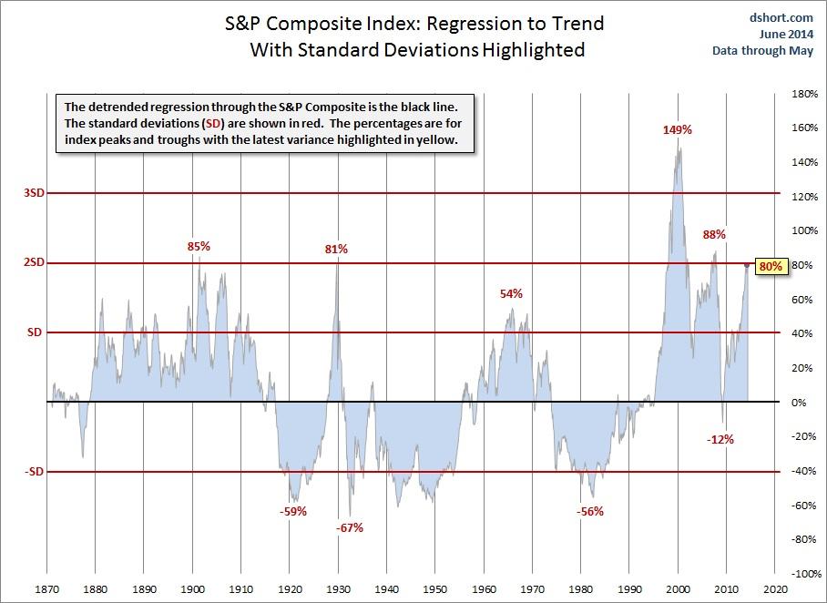 Bear Market Forecast Via 7 Compelling Charts | Gold Eagle