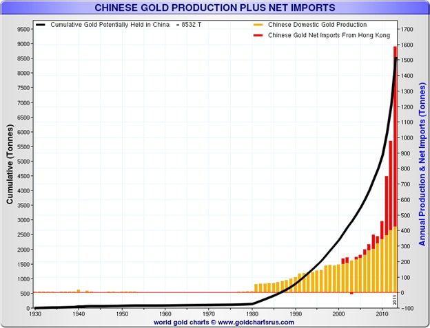 Chinese gold production and net imports