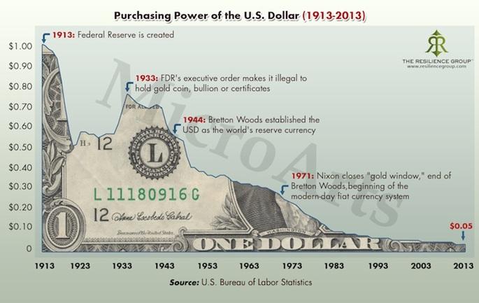Crashing U S Dollar Vs Gold Part 2 Gold Eagle