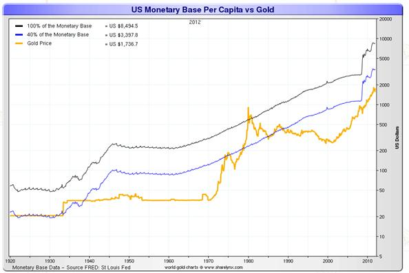 US monetary base per capita vs. gold