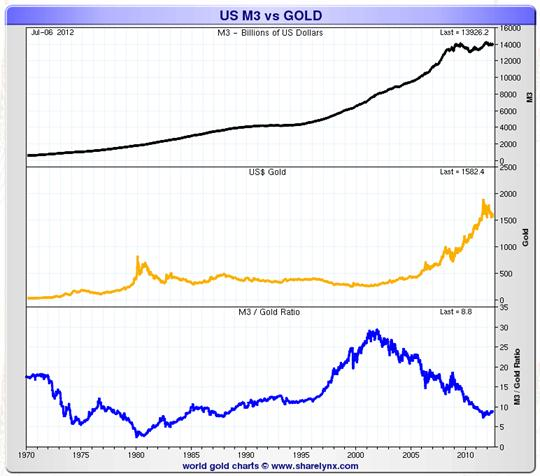 US M3 vs gold