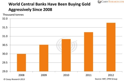 world central banks buying gold
