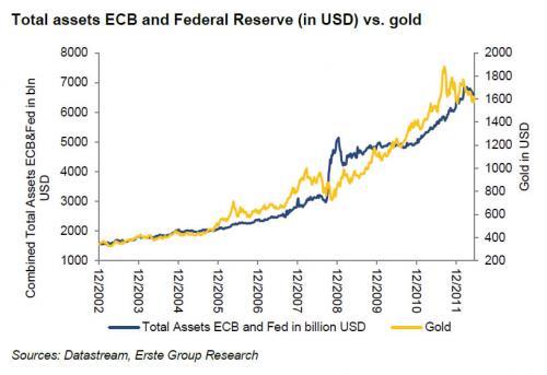 Ecb forex reserves