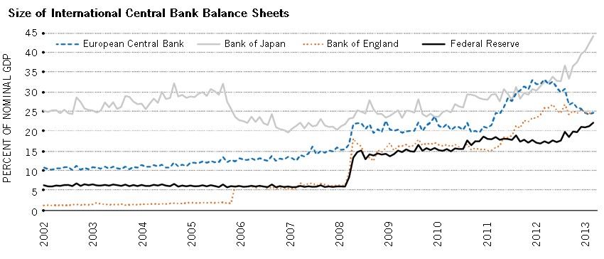 International Central Bank Sheets