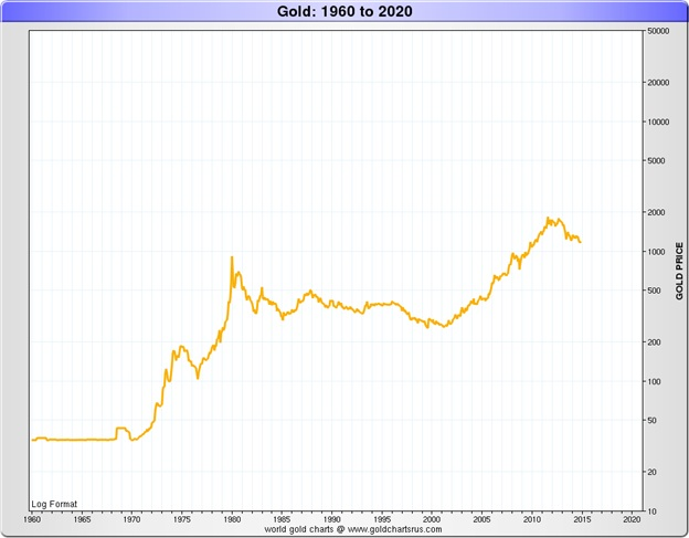 gold price chart 1960-2020