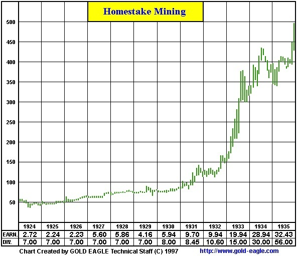 Great Crash Of 1929 Similarities Suggest Gold Prices Will ...