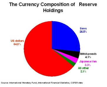 currency composition of reserve holdings