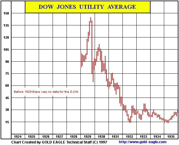 1998/99 Prognosis Based Upon 1929 Market Autopsy | Gold Eagle