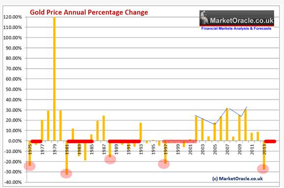 gold price annual percentage change