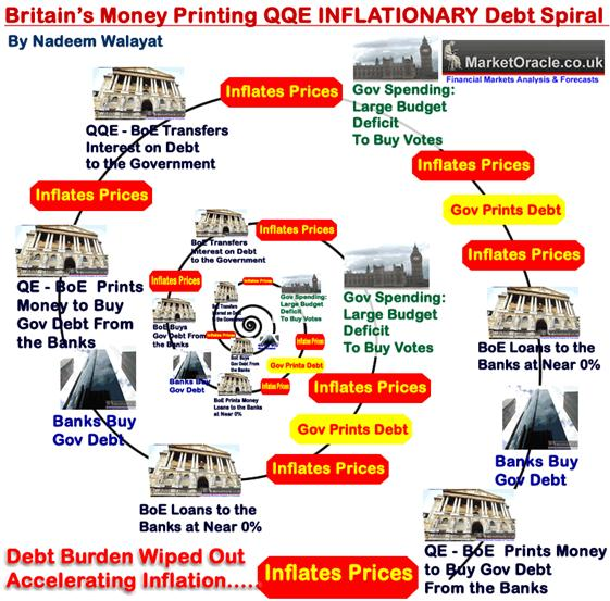 Britain's money printing