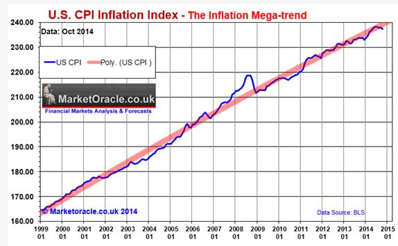 US CPI inflation index