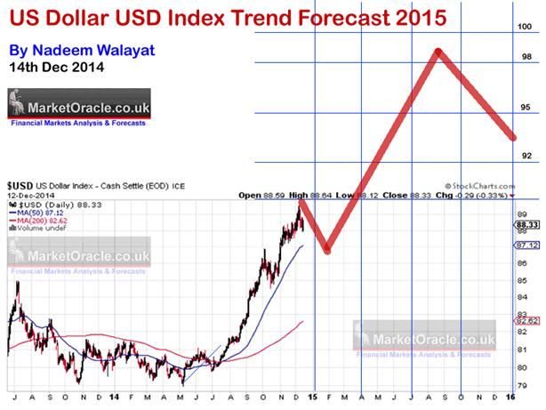 US dollar USD index trend forecast 2015
