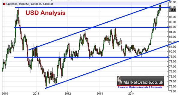 USD analysis
