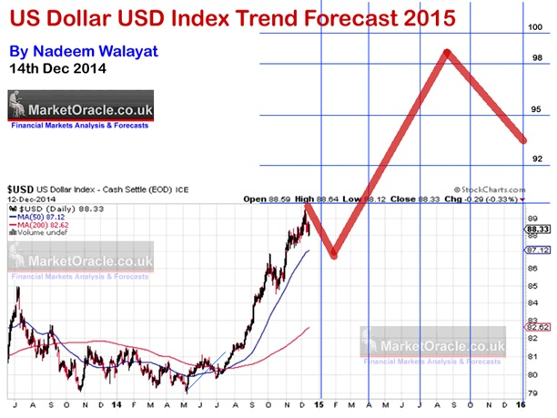 us dollar index trend forecast