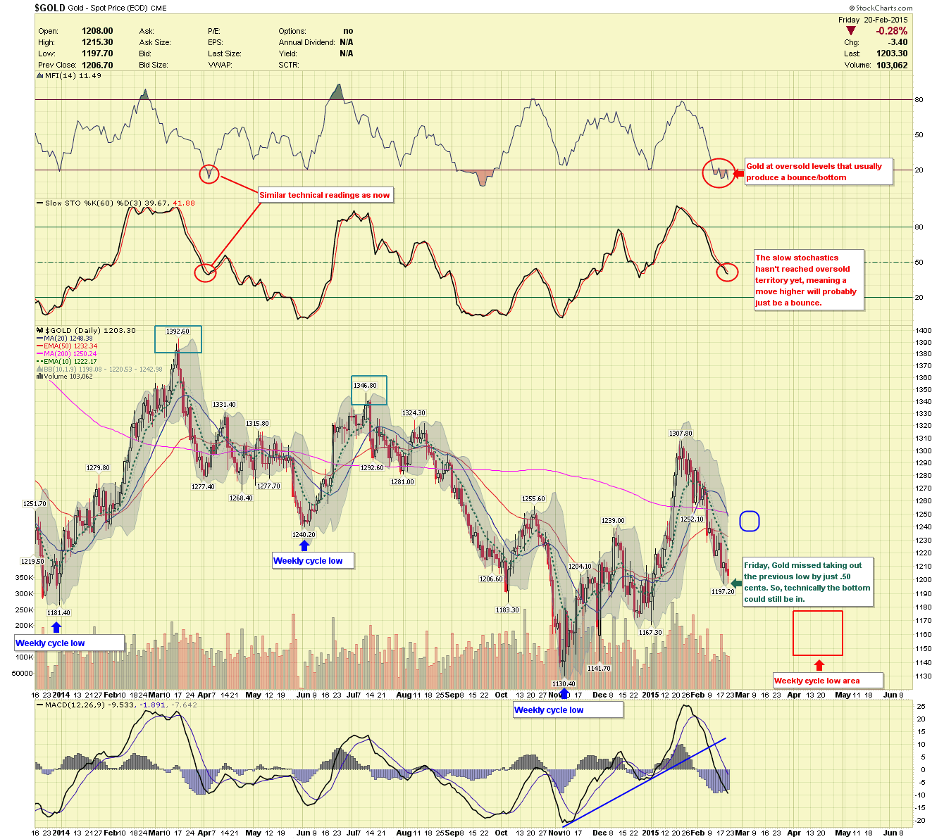 Gold Price Cycle Update Gold Eagle - Map price meaning