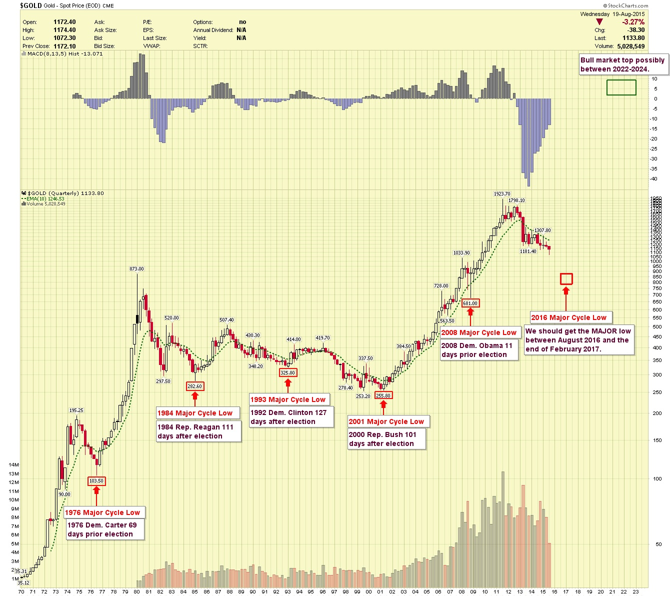 gold price 2015 chart