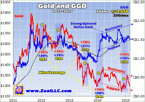 gold and ggd