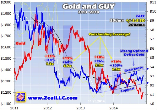 gold and guy
